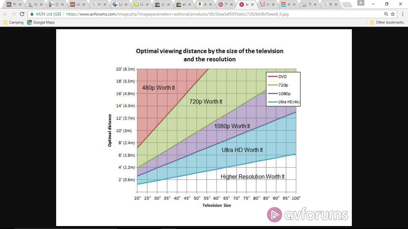 So You Have A New 4k Tv Solving Viewing Distance Problems Avs